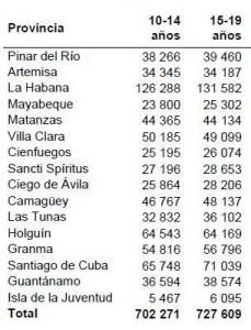 Ampliar. Cuadro 2. Población proyectada al 30 de junio del 2011 y densidad de población según grupo de edad y provincia