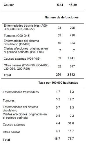 Ampliar. Cuadro 27. Mortalidad por seis grandes grupos de causas según edad. 2011