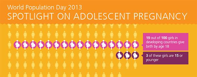 Día Mundial de la Población 2013