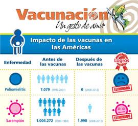Impacto de la vacunación en las Américas. Infografía OPS.