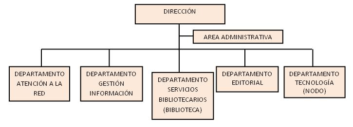 Estructura del CPICM