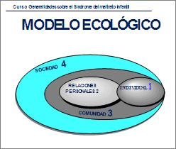 modelo_ecologico