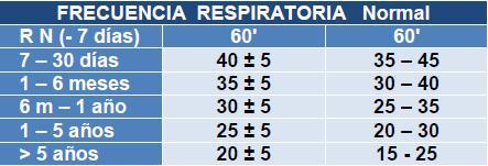 frecuencia-respiratoria