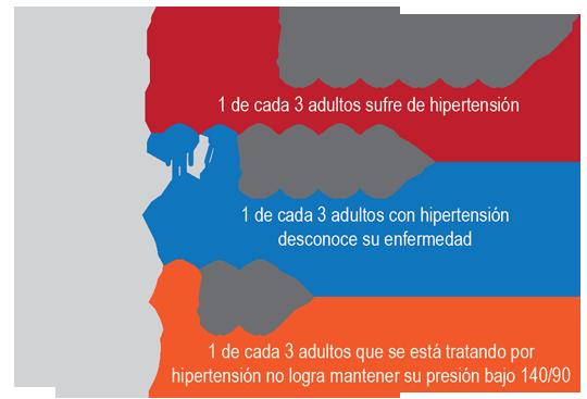 Datos sobre la hipertensión. OMS