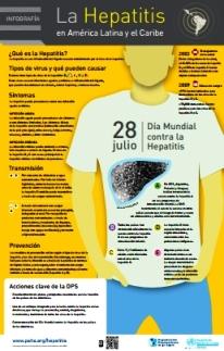 Hepatitis. Infografía OPS