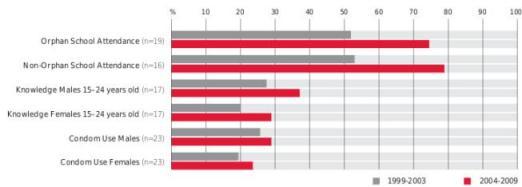 Estado de los indicadores del objetivo 6 de los ODM