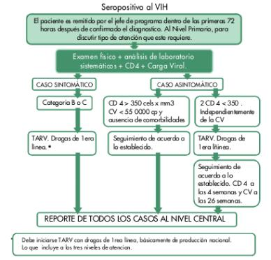 Protocolo de atención a paciente recién diagnosticado 2009