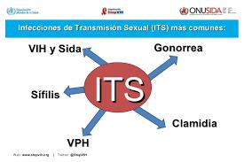 its vih sida sobre las its