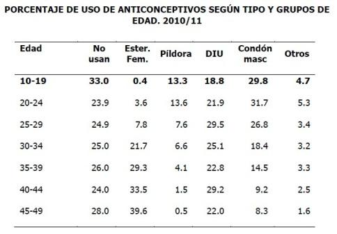 Porcentaje del uso de anticonceptivos según tipo y grupo de edad 2010-2011